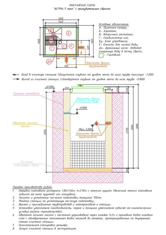 Монтажная схема септика ЮНИЛОС АСТРА 7 Лонг ПР