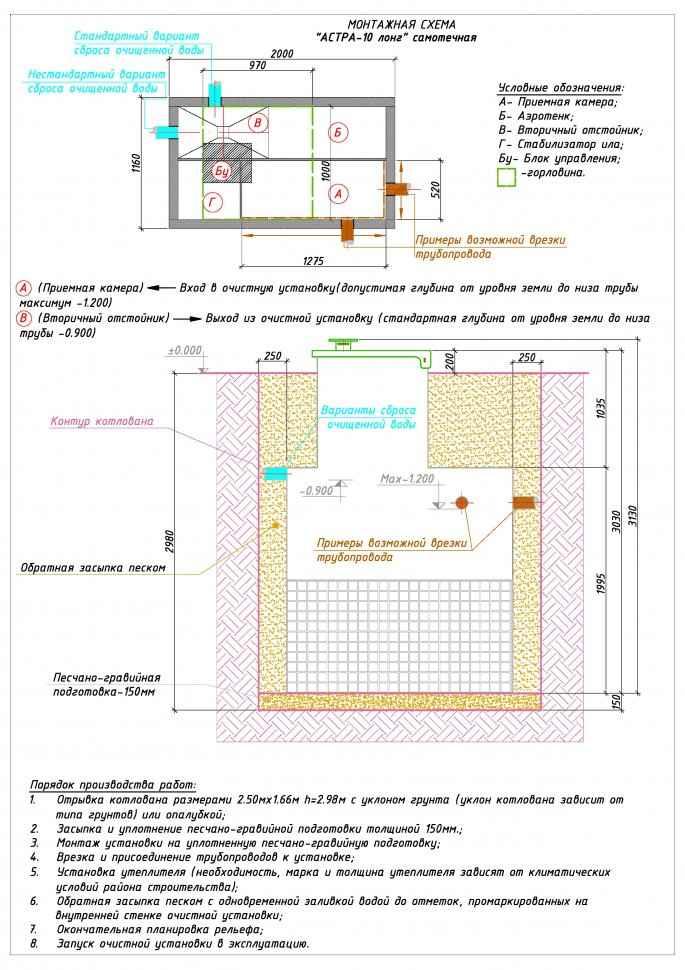 Монтажная схема септика ЮНИЛОС АСТРА 10 Лонг